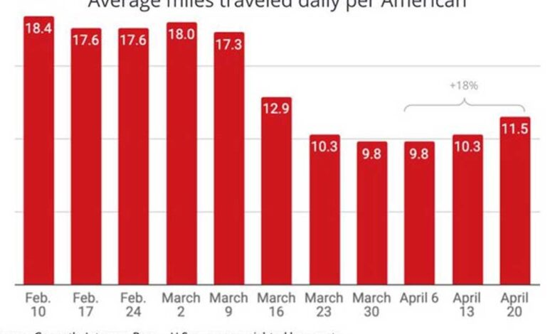 Photo of Out-of-Home Data Finds Americans Continue Traveling More: +18% Miles Daily In Past Two Weeks